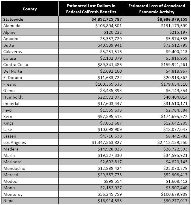 LDEP County Summary Table 1