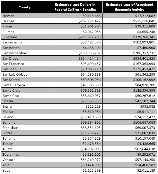 LDEP County Summary Table 2