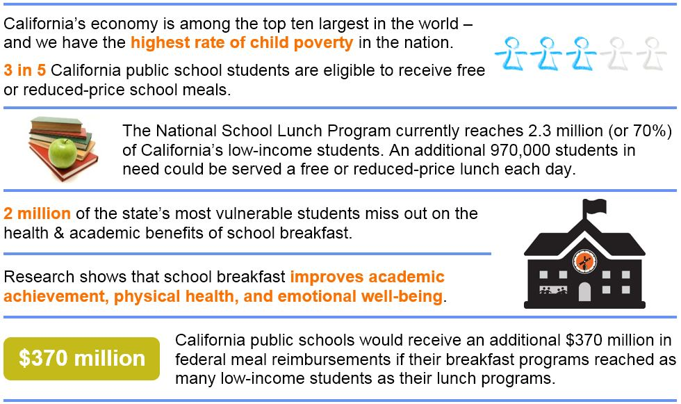 School Meal Analysis Graphic