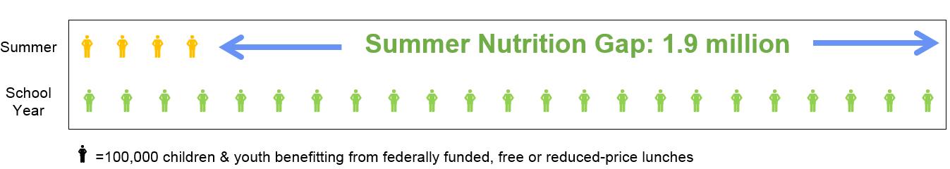 SOWA Summer Nutrition Gap Image