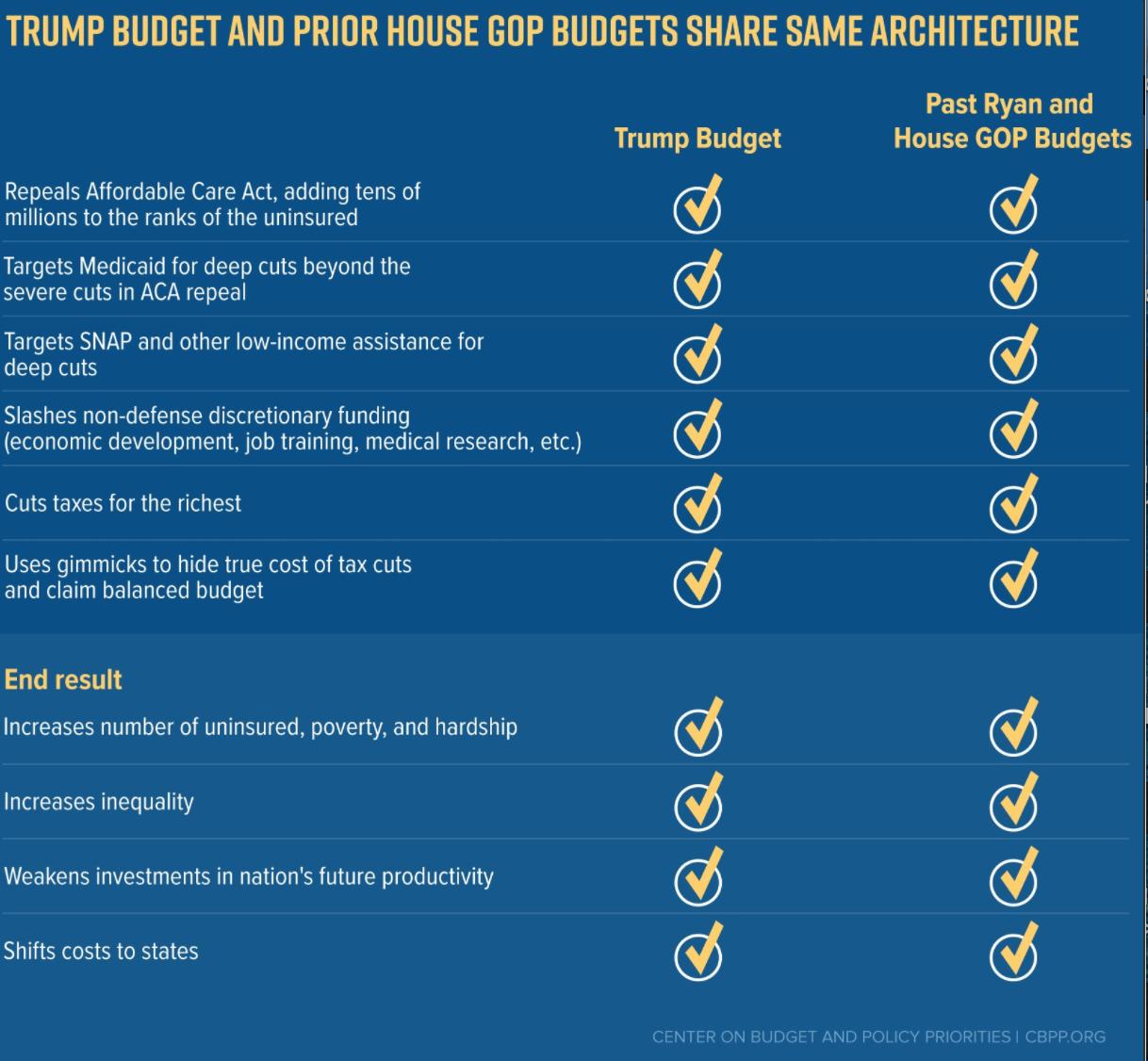 CBPP Trump v House Budget