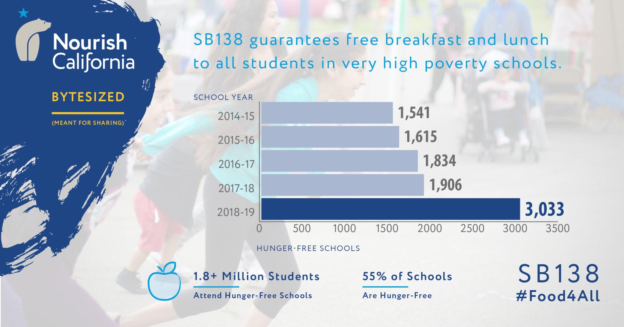 NCA-Template-Social-Media-hunger-free-schools